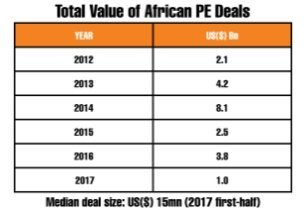 Private equity opportunities in Africa