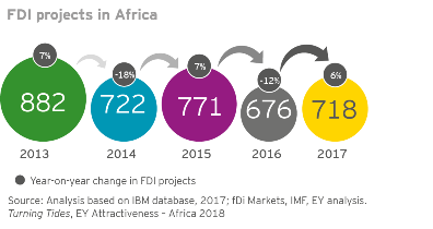 EY Africa FDI projects in Africa pg 7