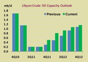 Libyan_Crude_Oil_Table